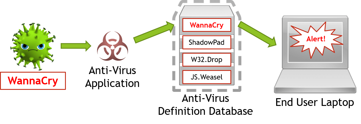 Anti Virus can only catch a virus if it has signatures in it's definition database.