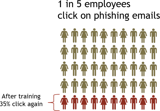 How many employees would click on a malicious email? 35%